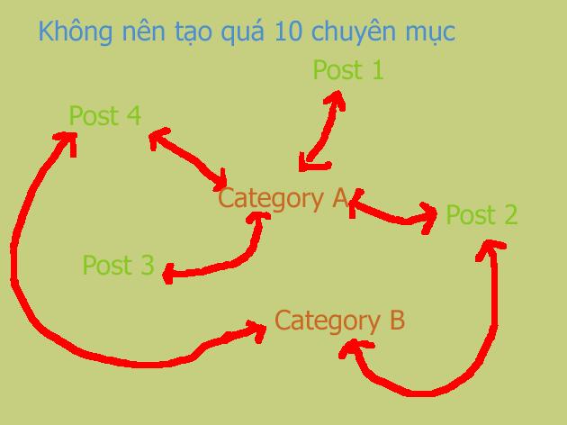 Sự liên hệ giữa bài viết và chuyên mục