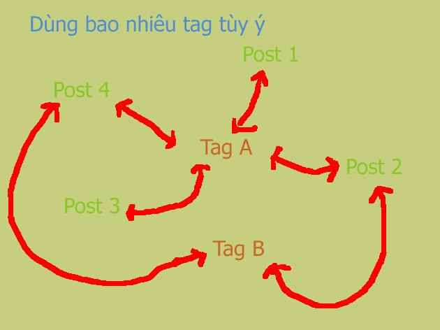 Sự liên hệ giữa tag và bài viết