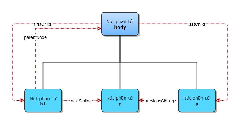 HTML căn bản - Duyệt cây DOM
