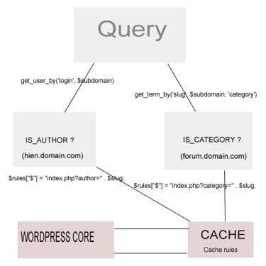 Ảnh mô tả tổng quát từ Query tới WordPress Core