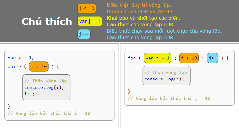 Vòng lặp Javascript - For While căn bản