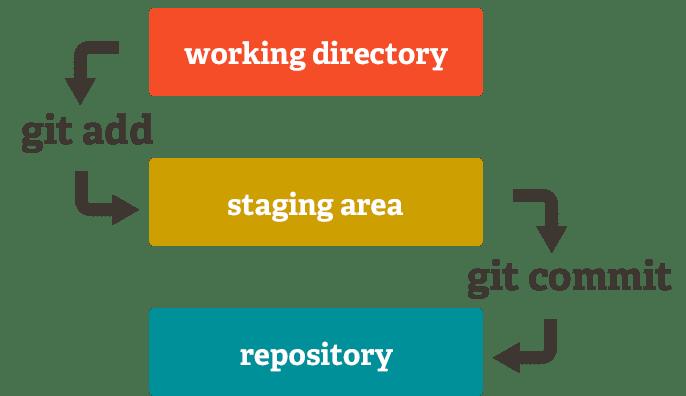 Mô hình giải thích cách hoạt động của Staging Area.