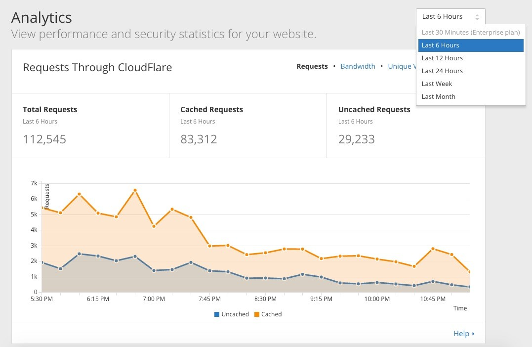 CloudFlarePro-Analytics